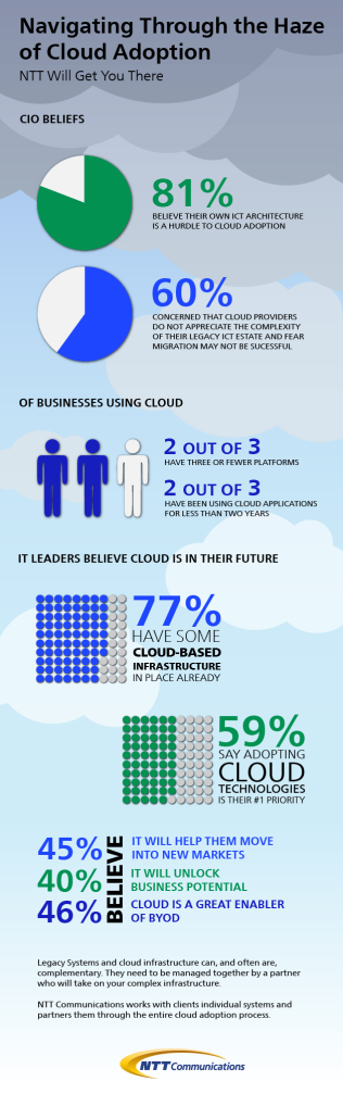NTT_cloud_survey_infographic